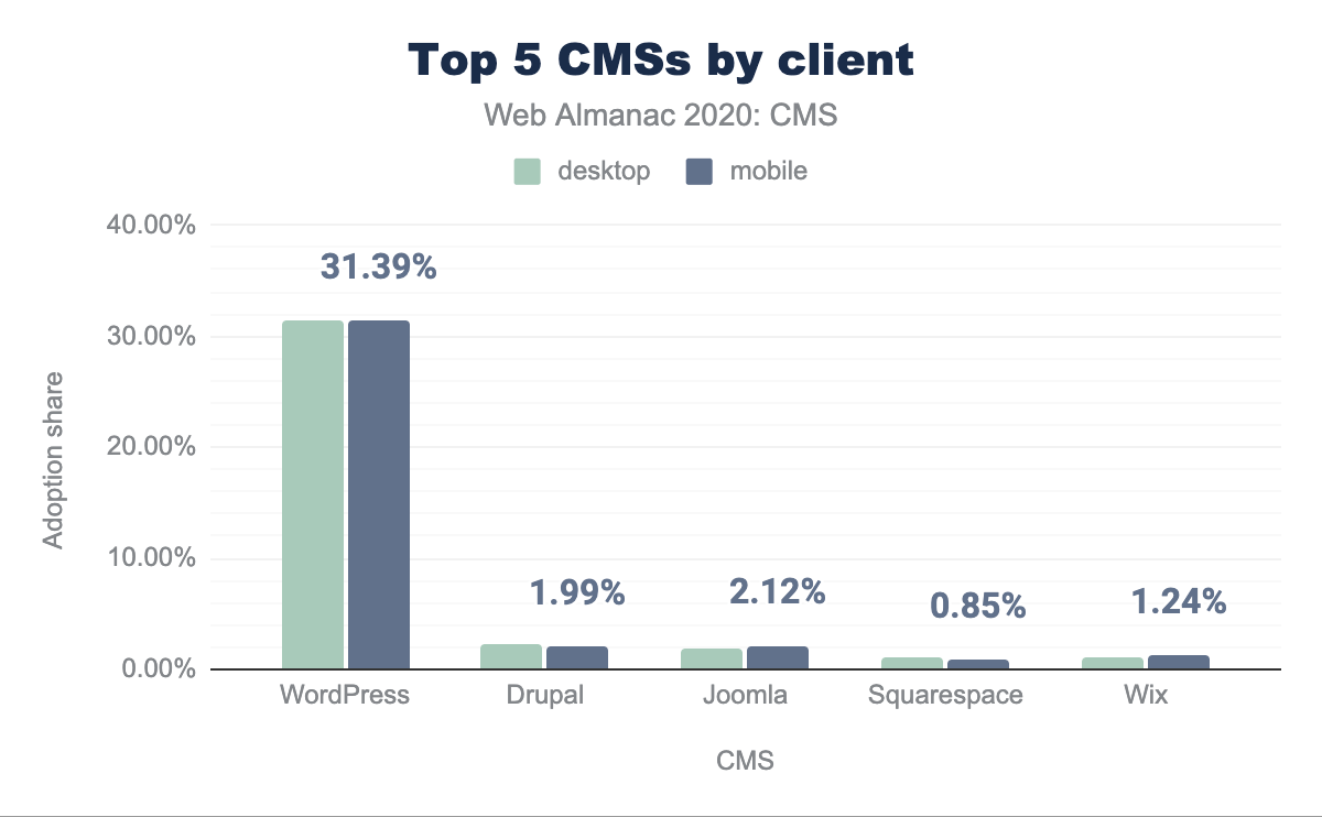 Top 5 CMSs by client.