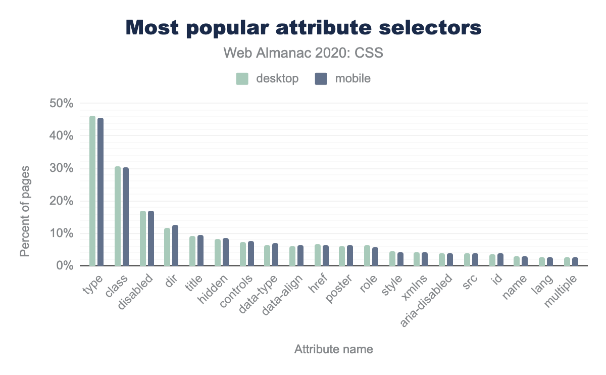 The most popular attribute selectors by the percent of pages.