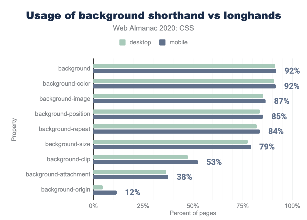 Usage comparison of the background shorthand and its longhands.