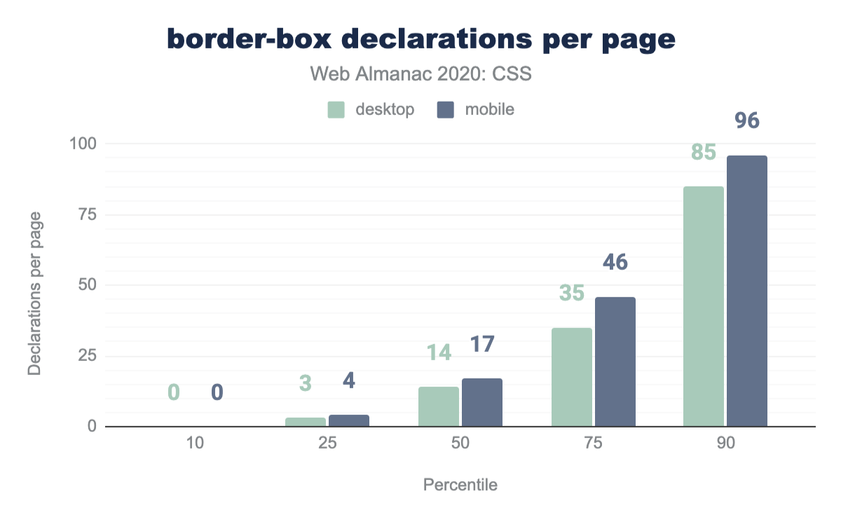Distribution of the number of border-box declarations per page.