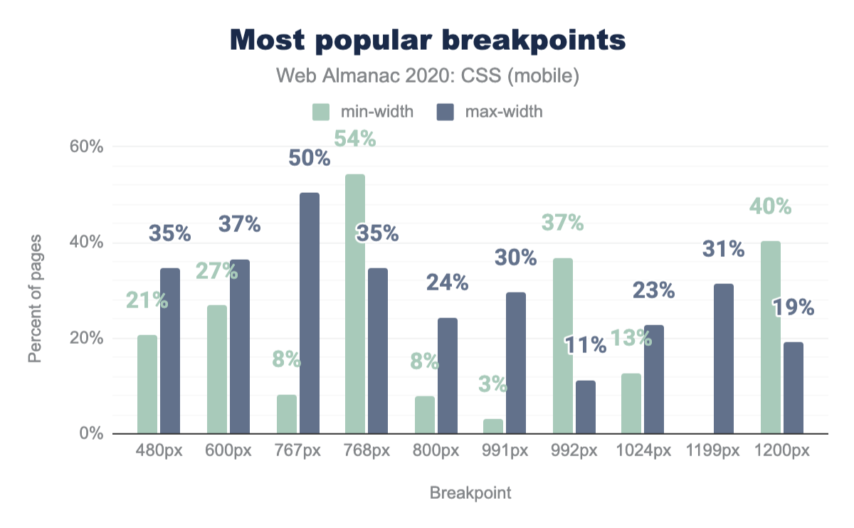 The most popular breakpoints by min-width and max-width as a percent of mobile pages.