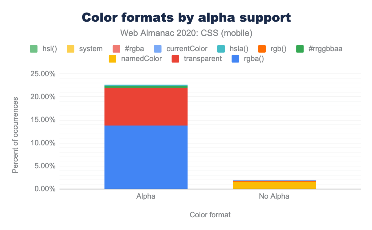 Relative popularity of color formats grouped by alpha support as a percent of occurrences on mobile pages (excluding #rrggbb and #rgb).