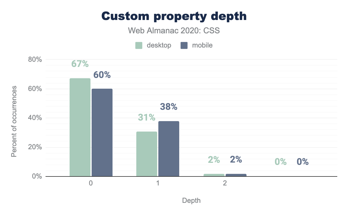 Distribution of depths of custom properties as a percent of occurrences.