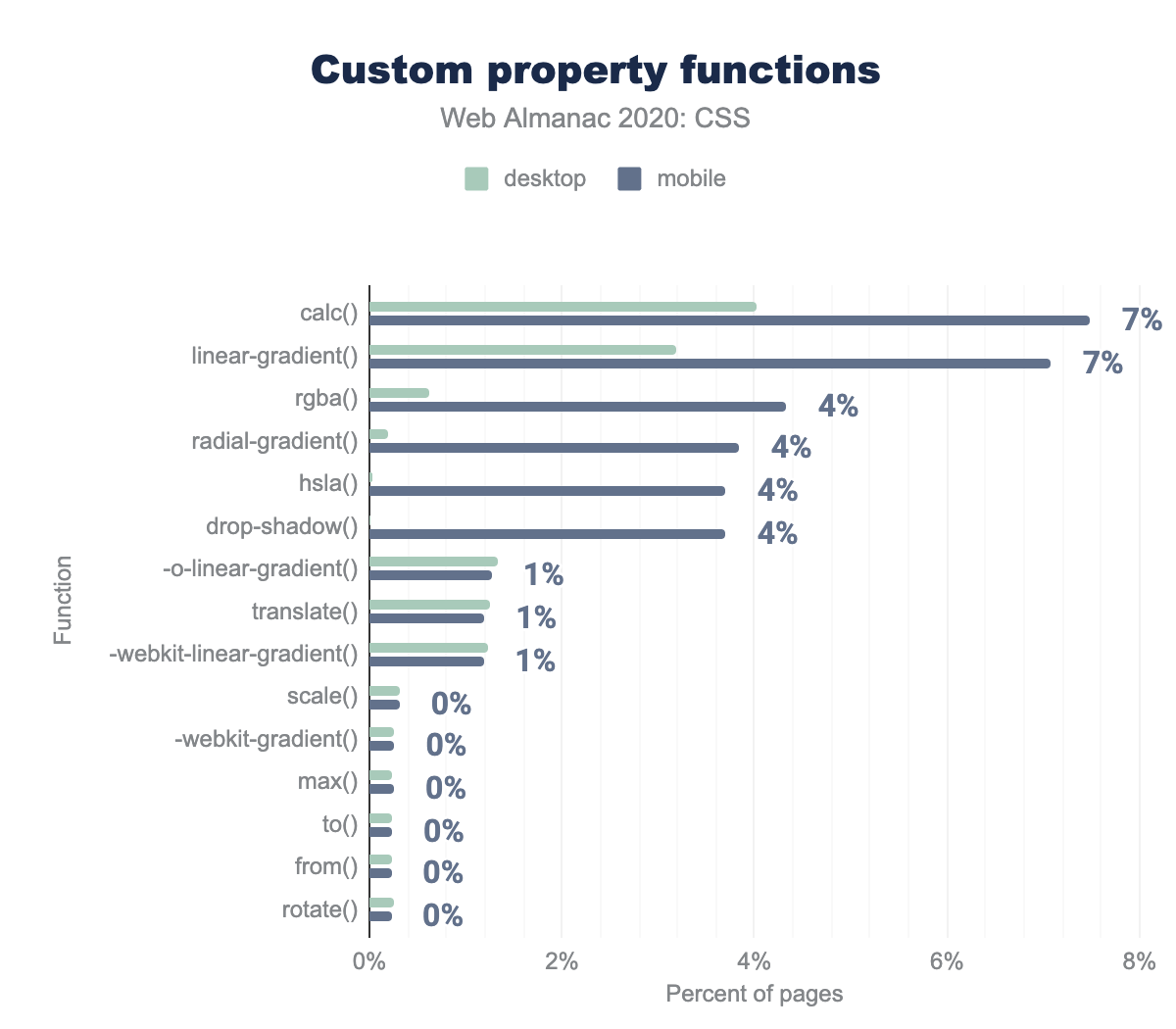 The most popular function names used with custom properties as a percent of pages.