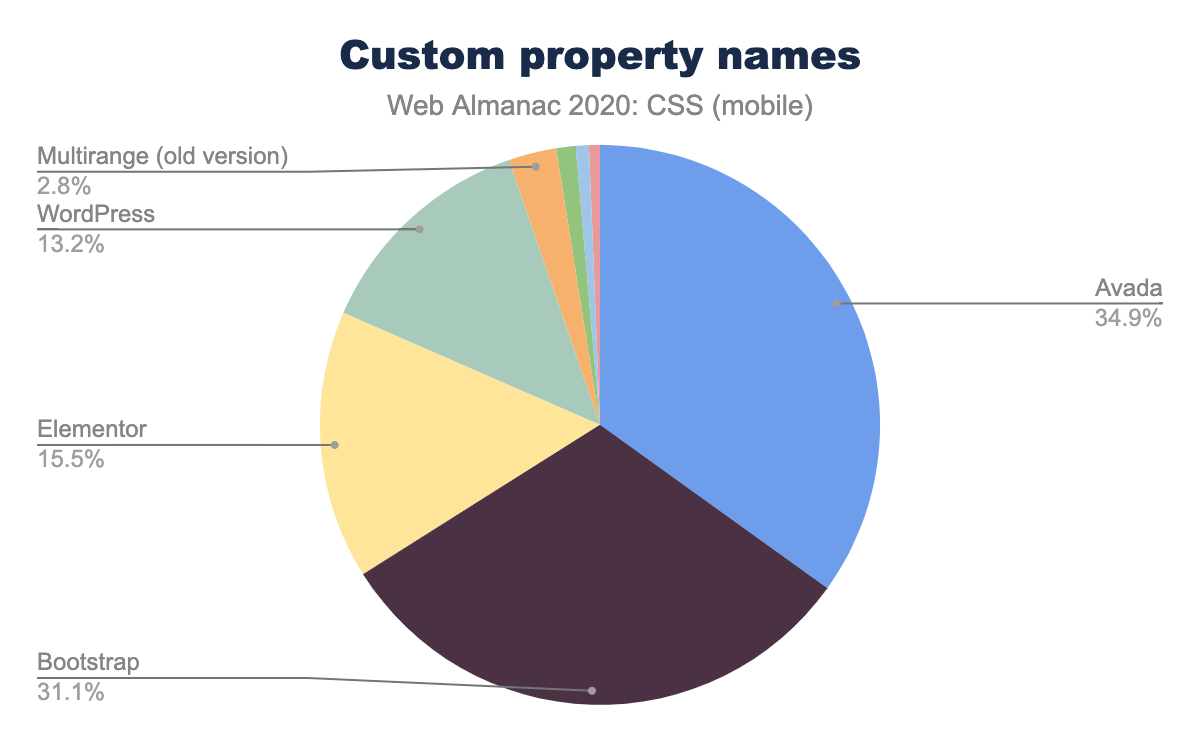 Relative popularity of custom property names per software entity as a percent of occurrences on mobile pages.