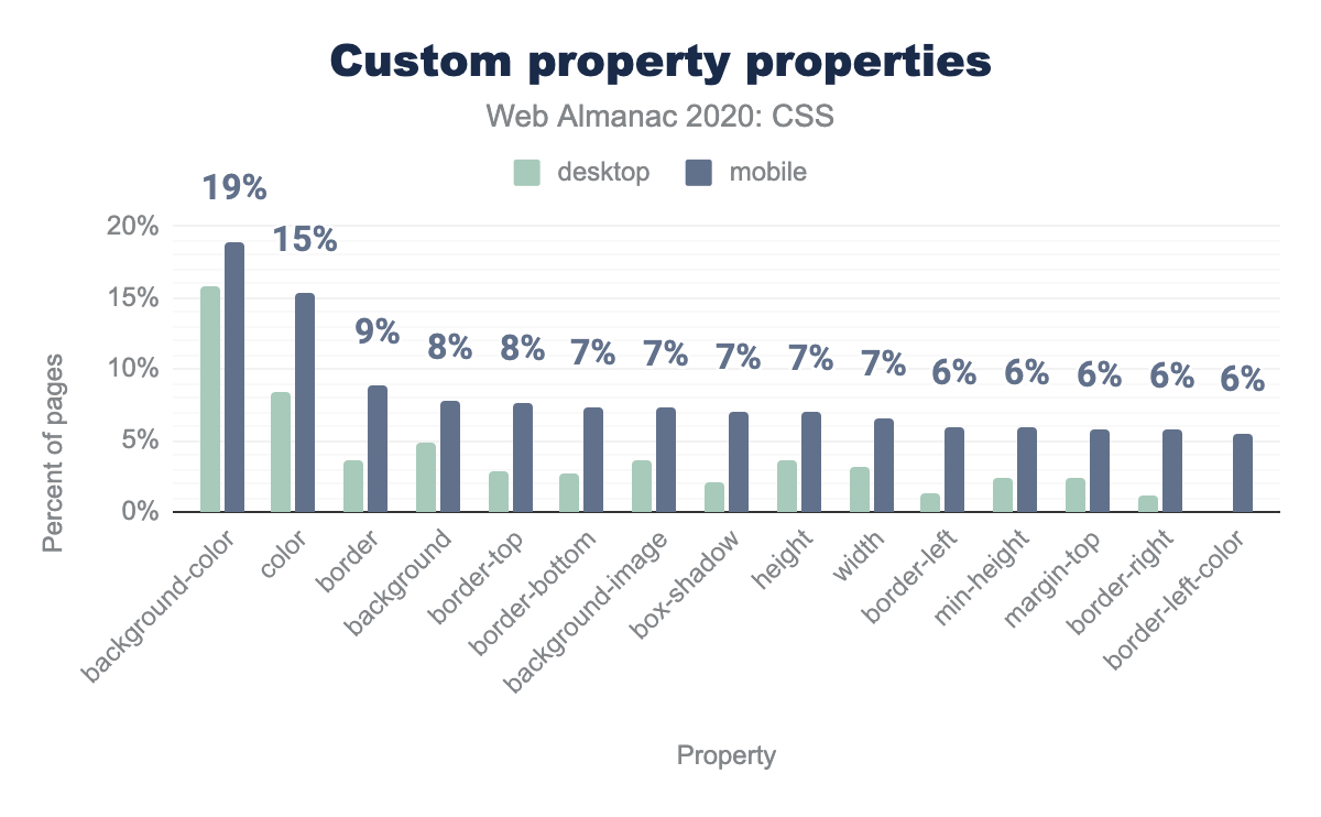 The most popular property names used with custom properties as a percent of pages.