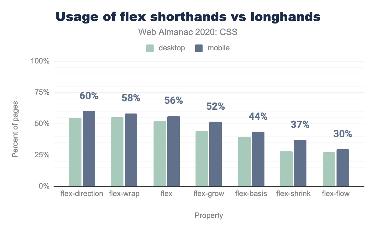 Usage comparison of the flex shorthands and their longhands.