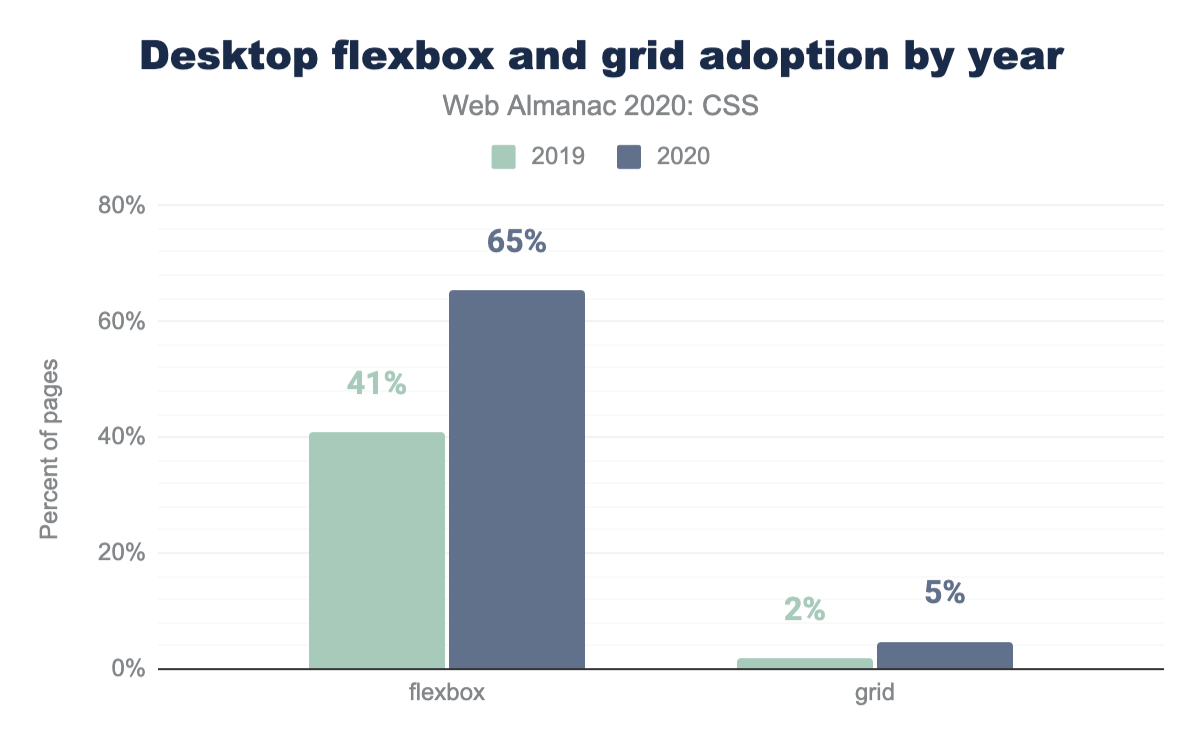 Adoption of flexbox and grid by year as a percent of desktop pages.