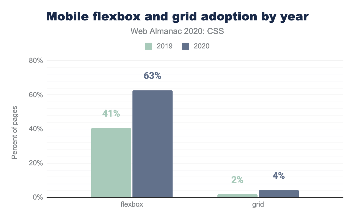 Adoption of Flexbox and grid by year as a percent of mobile pages.
