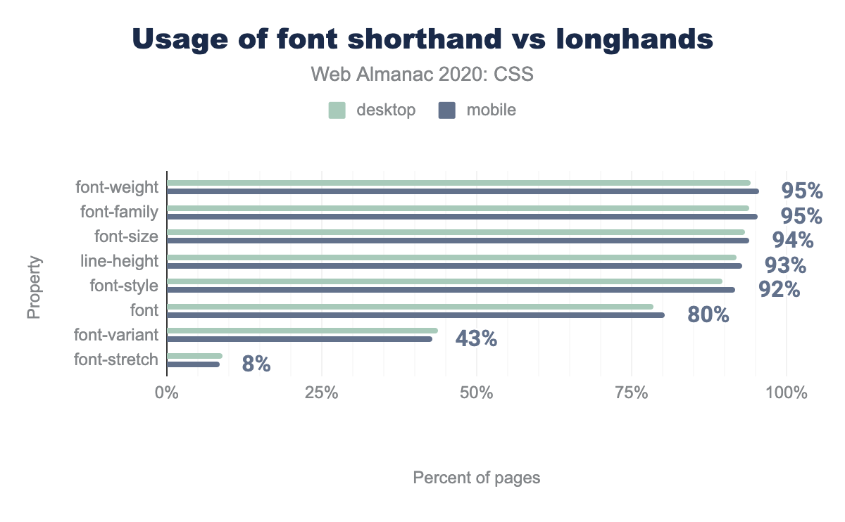 Adoption of font shorthand and longhand properties.