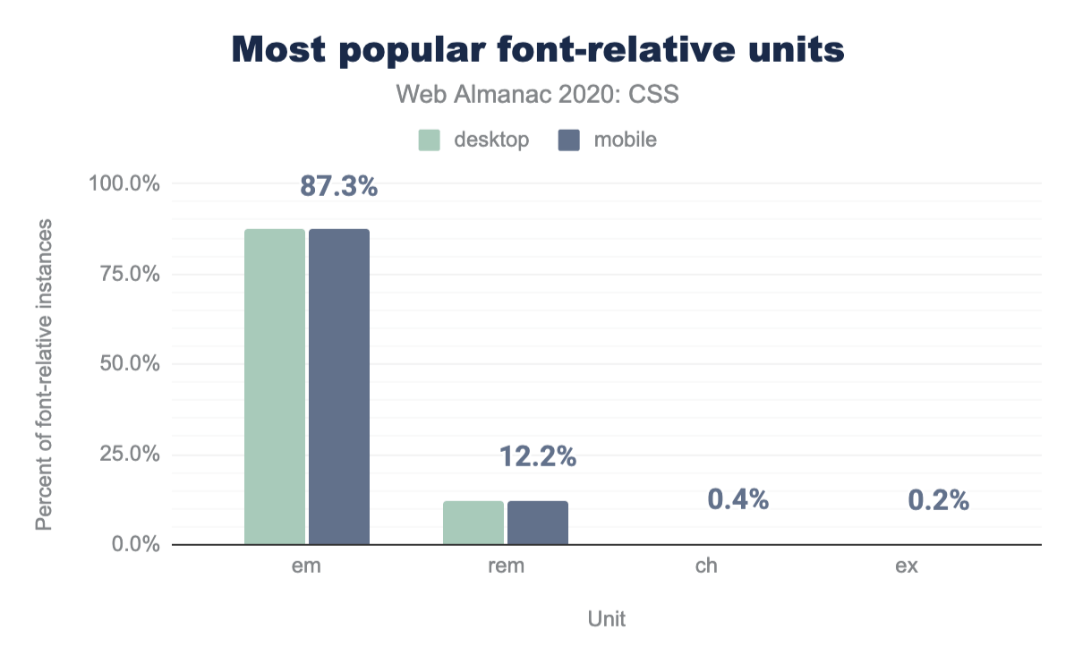 Relative share of font-relative units