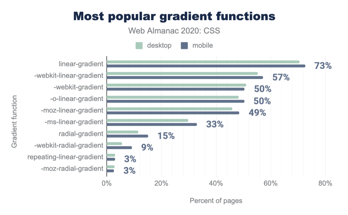 The most popular gradient functions as a percent of pages.