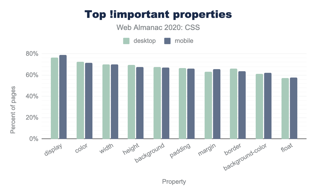 The top !important properties by the percent of pages.