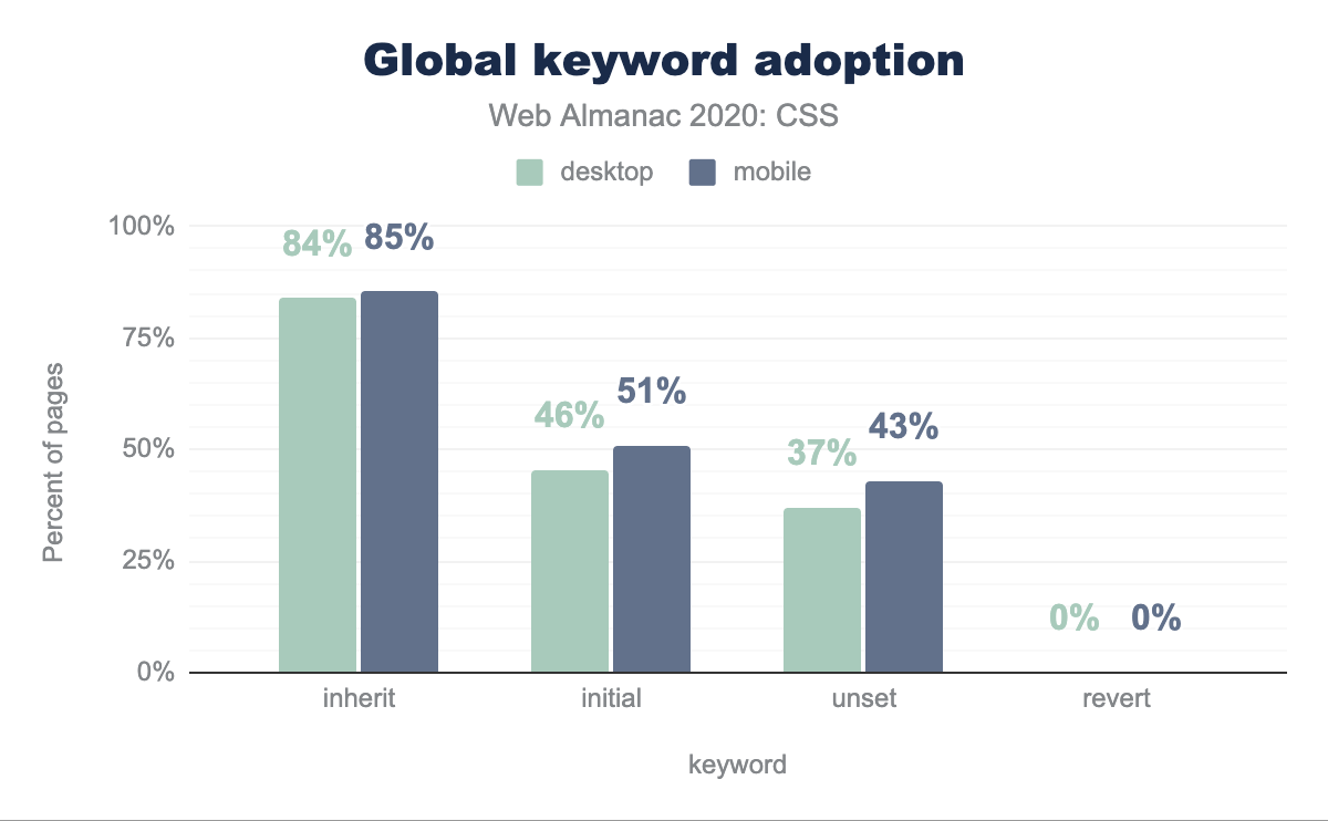 Adoption of global keywords as a percent of pages.