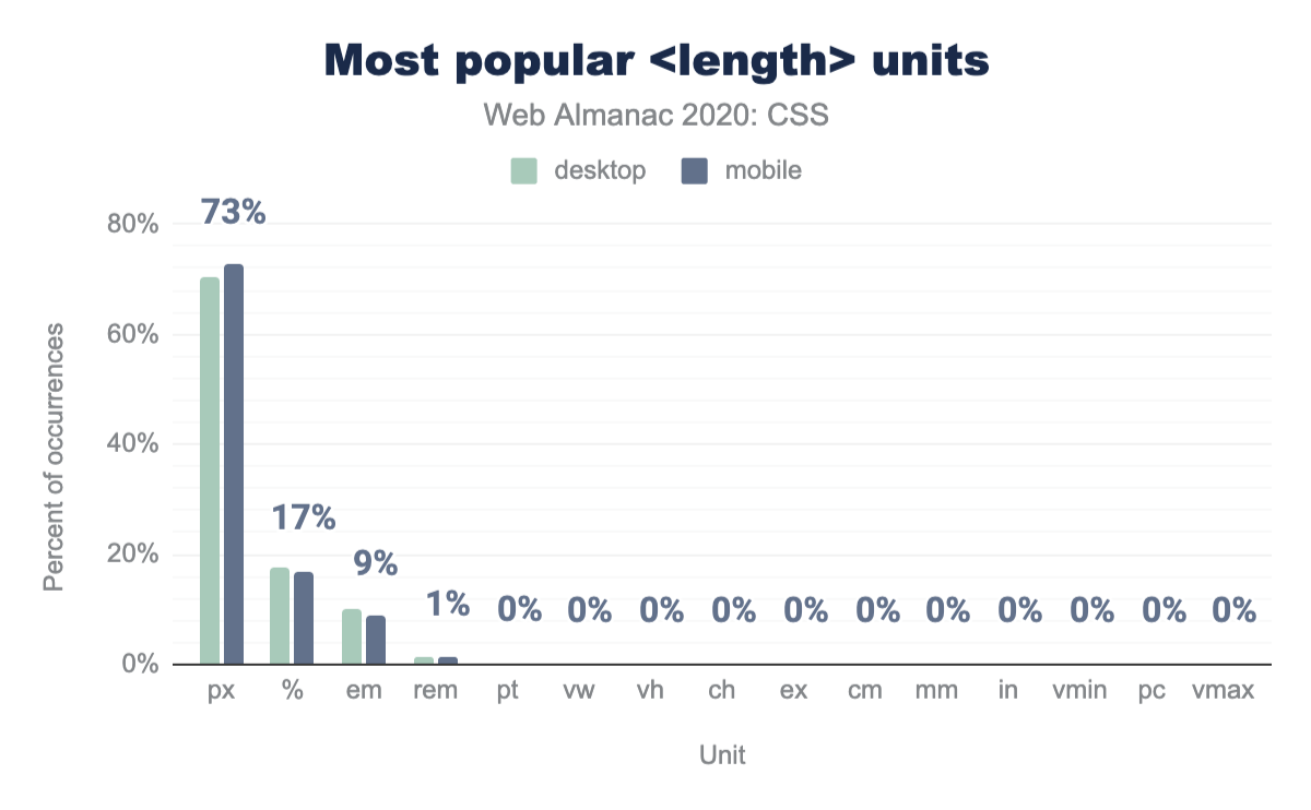 The most popular <length> units as a percent of occurrences.
