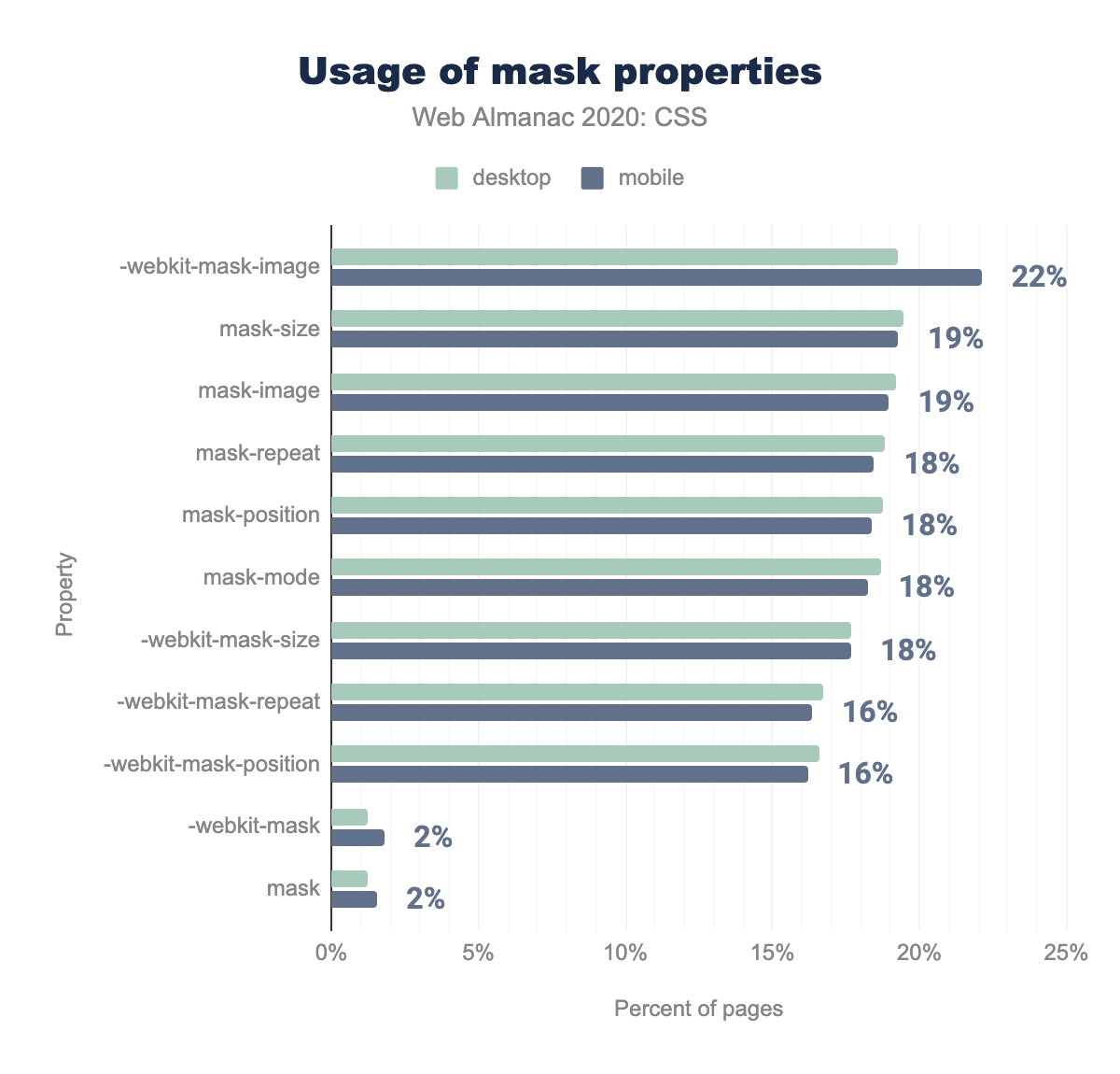Relative popularity of mask properties as a percent of occurrences.