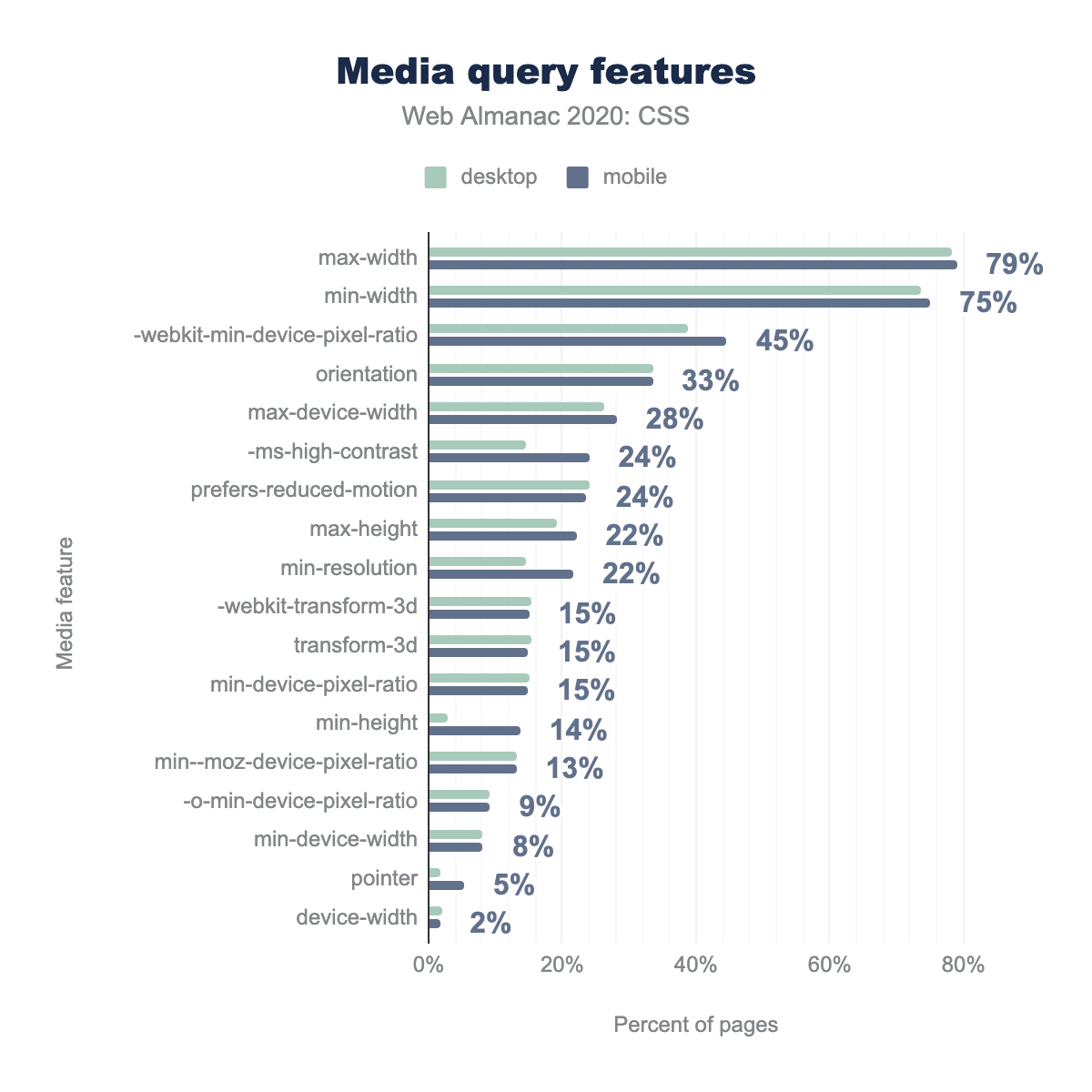 The most popular media query features as a percent of pages.