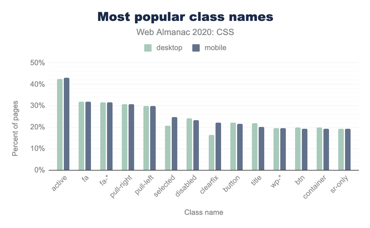 The most popular class names by the percent of pages.
