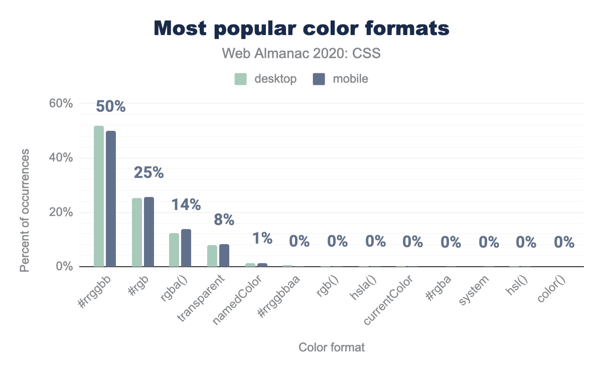Relative popularity of color formats as a percent of occurrences.