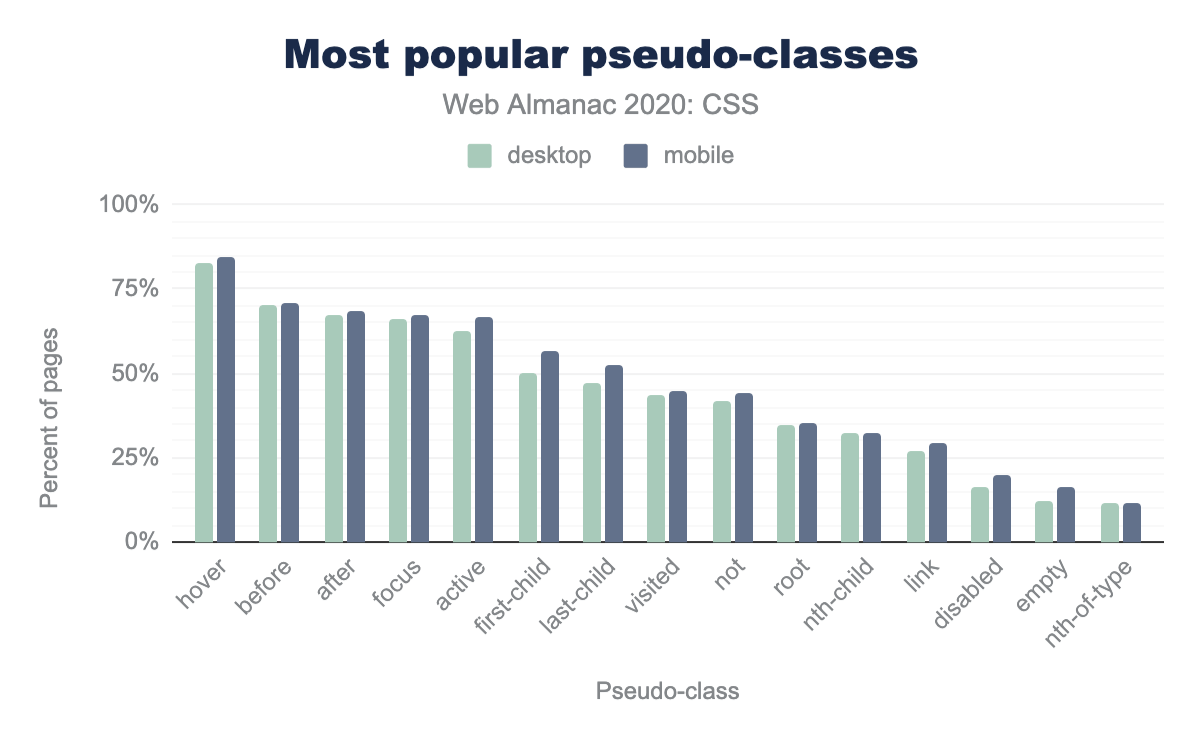 The most popular pseudo-classes as a percent of pages.