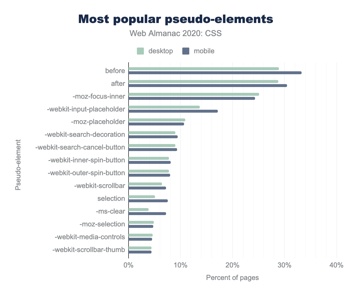 The most popular pseudo-elements as a percent of pages.