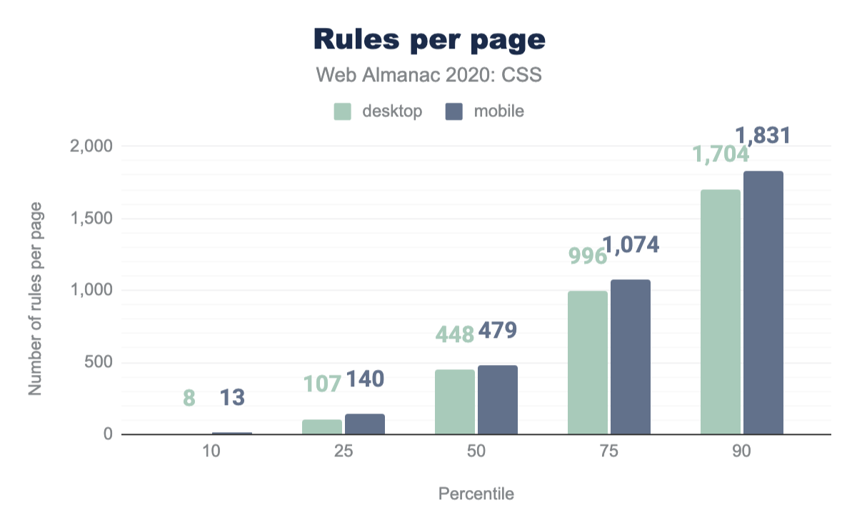Distribution of the total number of style rules per page.