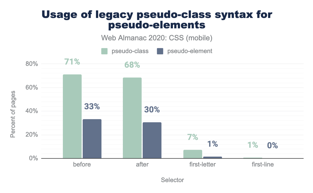 Usage of legacy :pseudo-class syntax for ::pseudo-elements as a percent of mobile pages.