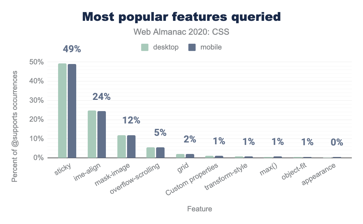 Relative popularity of @supports features queried as a percent of occurrences.