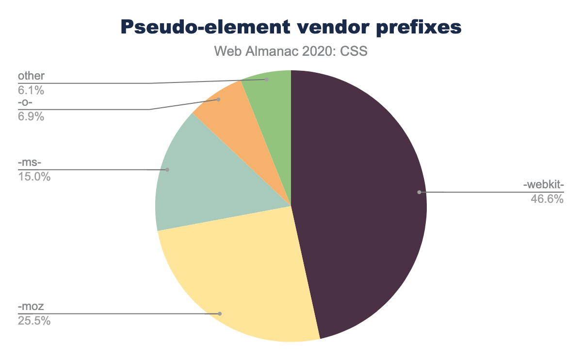 Relative popularity of pseudo-element vendor prefixes as a percent of occurrences on mobile pages.