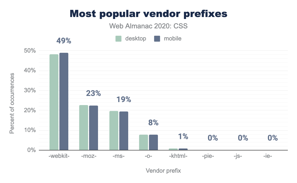 Relative popularity of vendor prefixes, as a percent of occurrences.