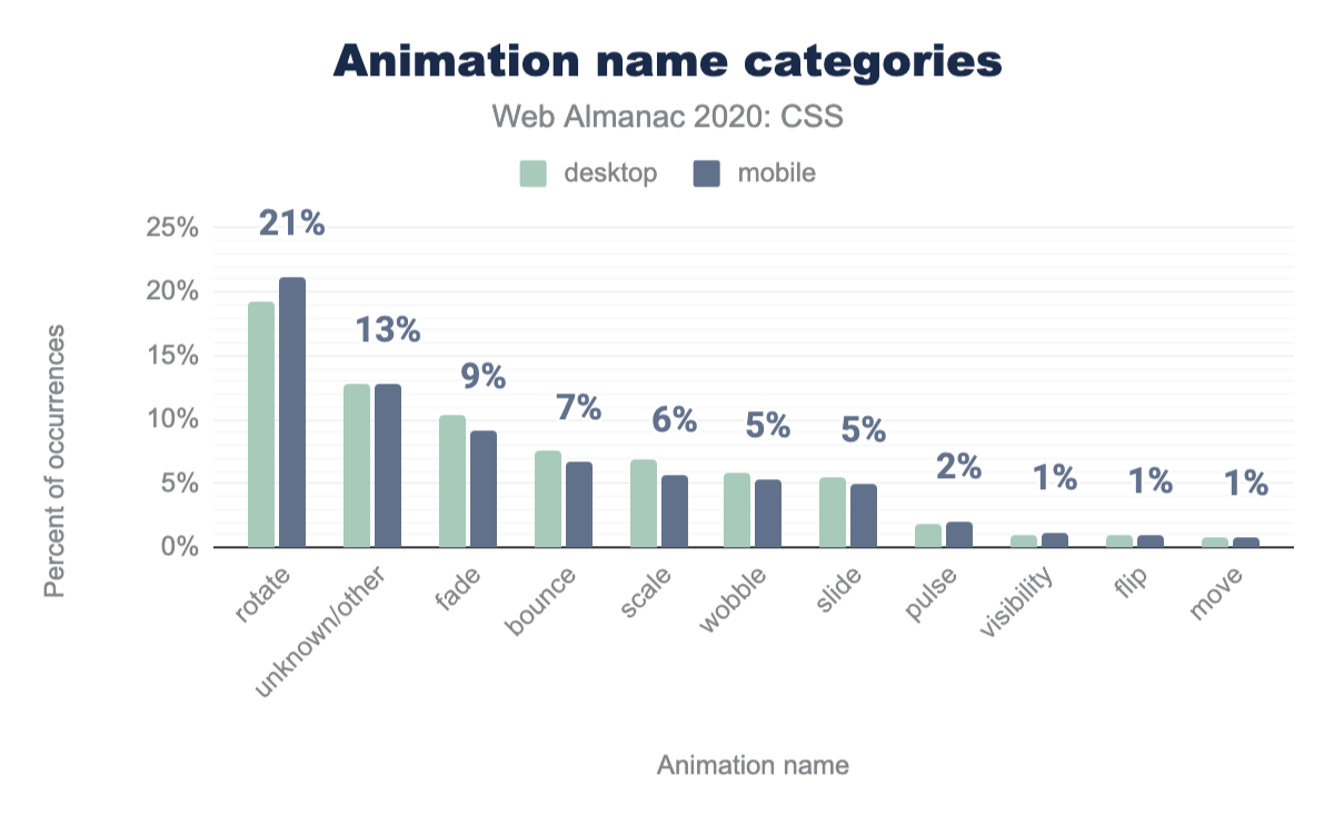Relative popularity of the categories of animation names used as a percent of occurrences.