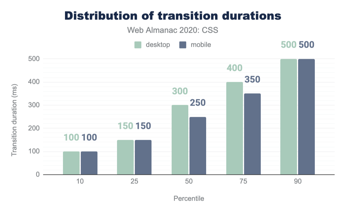 Distribution of transition durations.