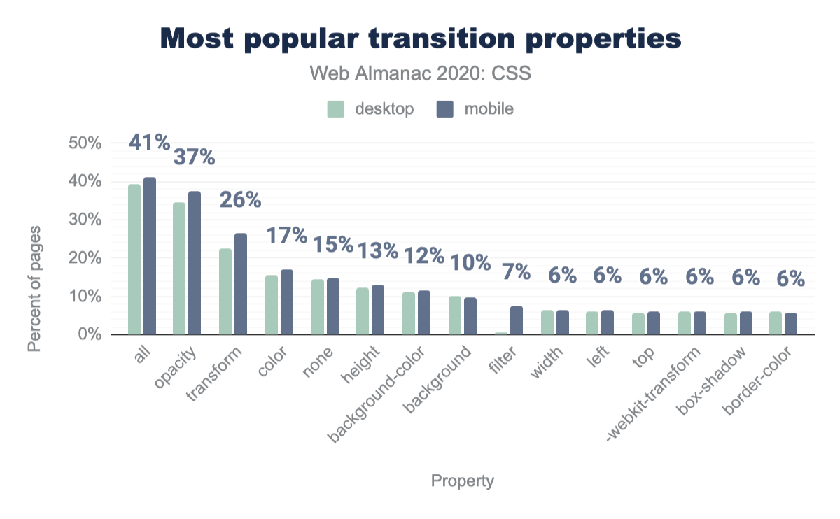 Adoption of transition properties as a percent of pages.