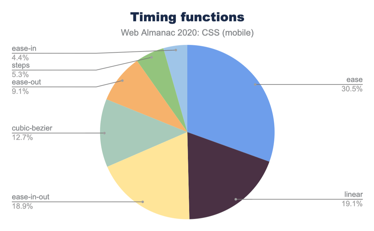 Relative popularity of timing functions as a percent of occurrences on mobile pages.