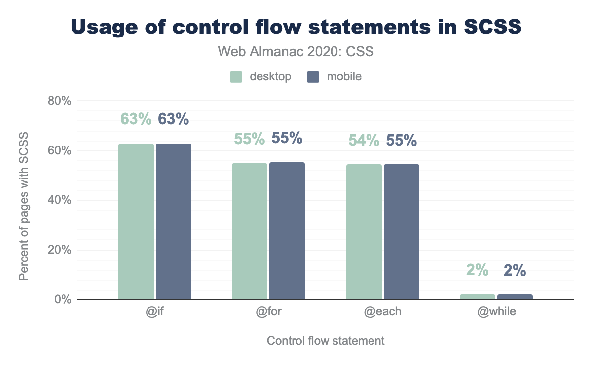 Usage of control flow statements in SCSS.
