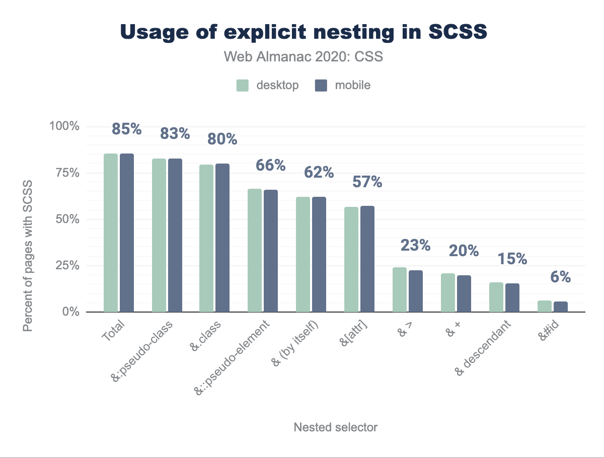 usage-of-explicit-nesting-in-scss.