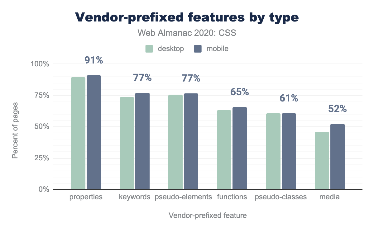 The most popular vendor-prefixed features by type as a percent of pages.