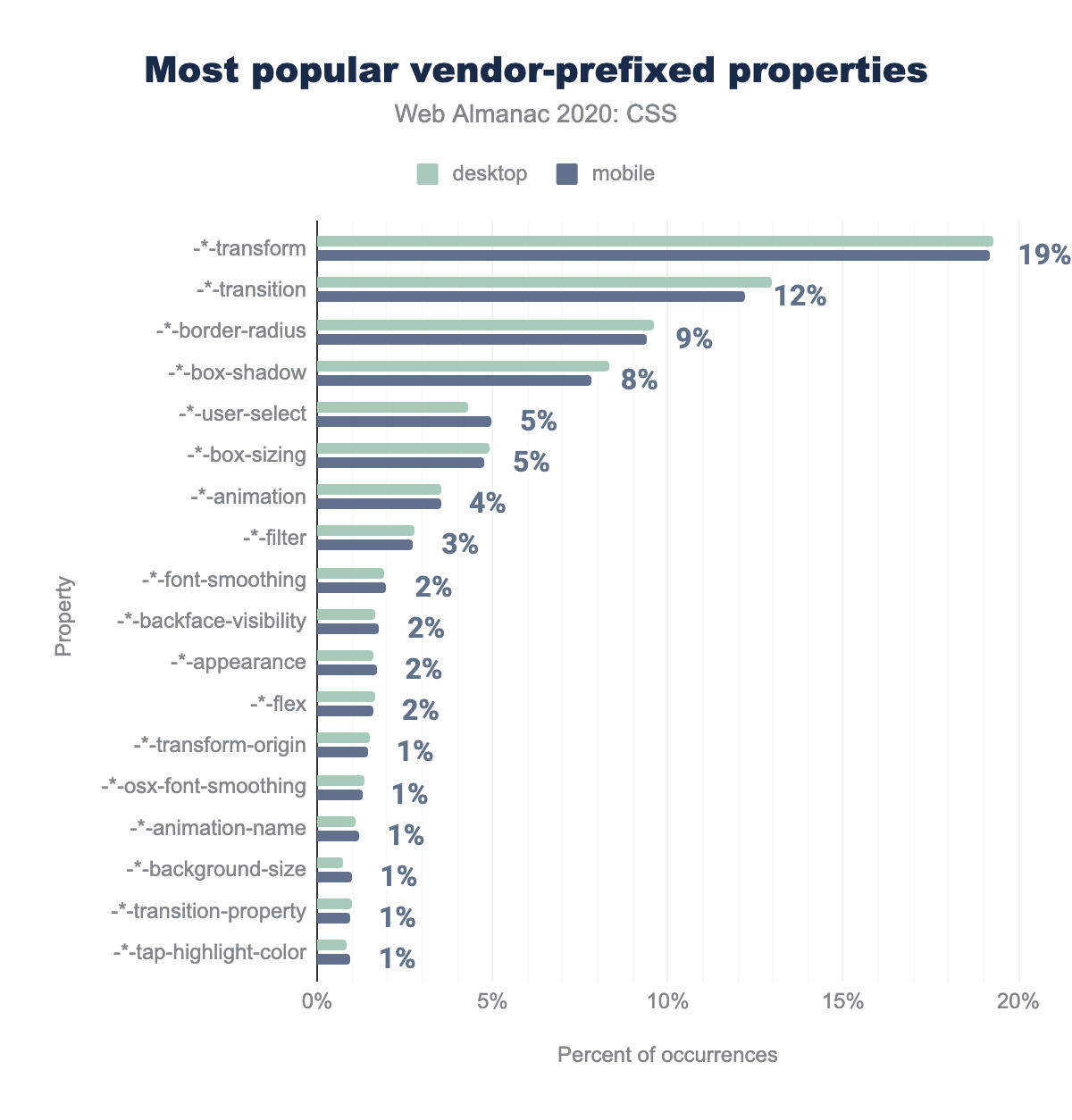 Relative popularity of properties that are most used with vendor prefixes, as a percent of occurrences.