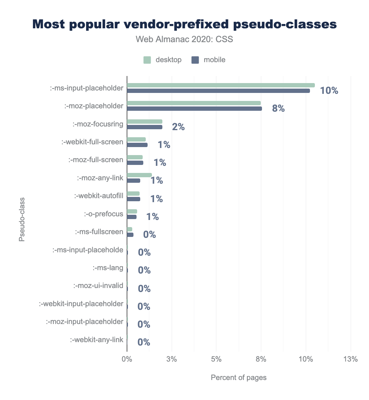 The most popular vendor-prefixed pseudo-classes as a percent of pages.