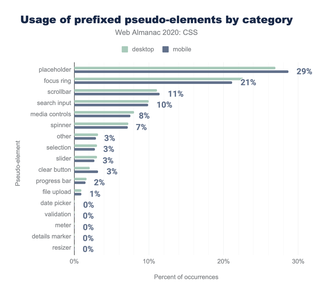 Usage of prefixed pseudo-elements by category.
