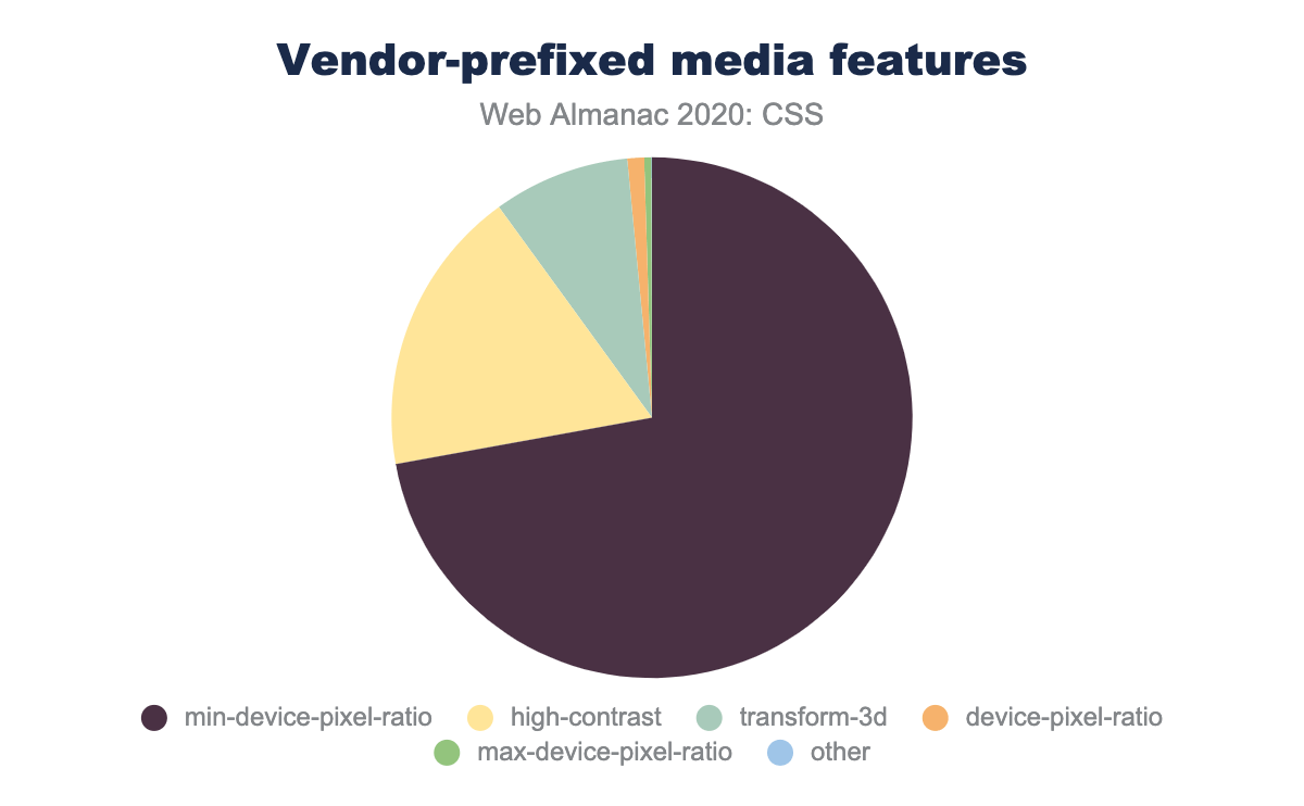 Relative popularity of vendor-prefixed media features as a percent of occurrences on mobile pages.