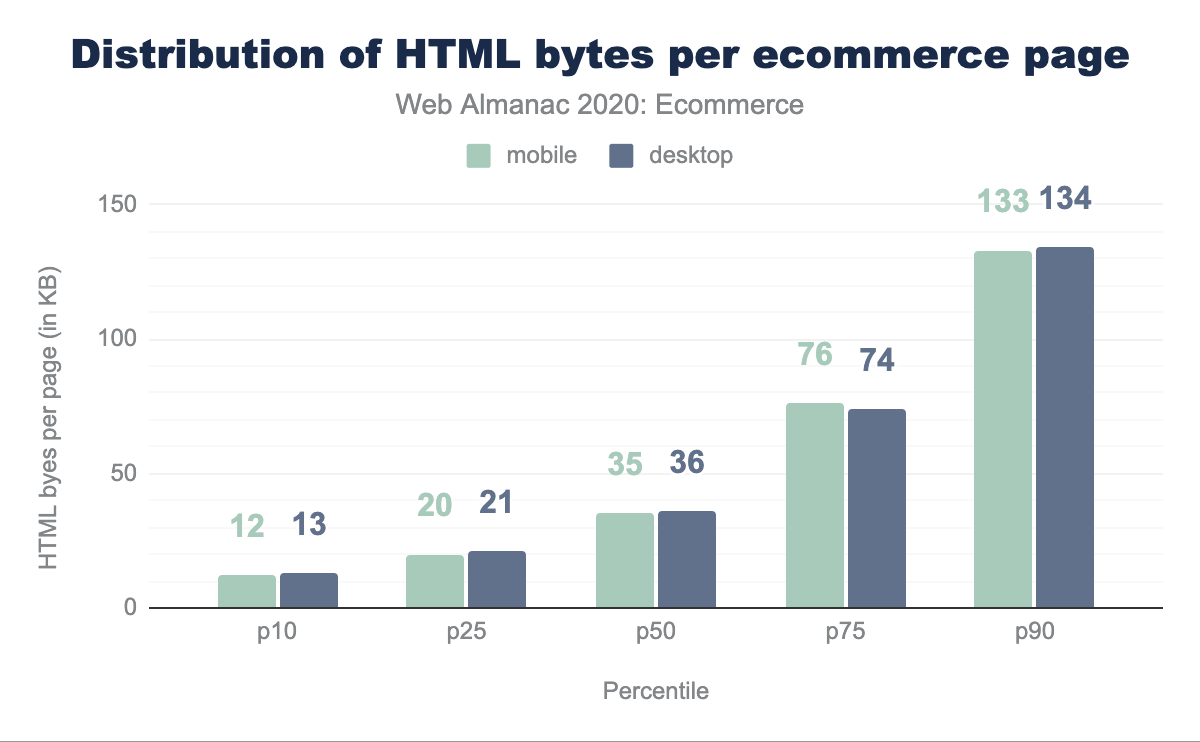 Distribution of HTML bytes per ecommerce page