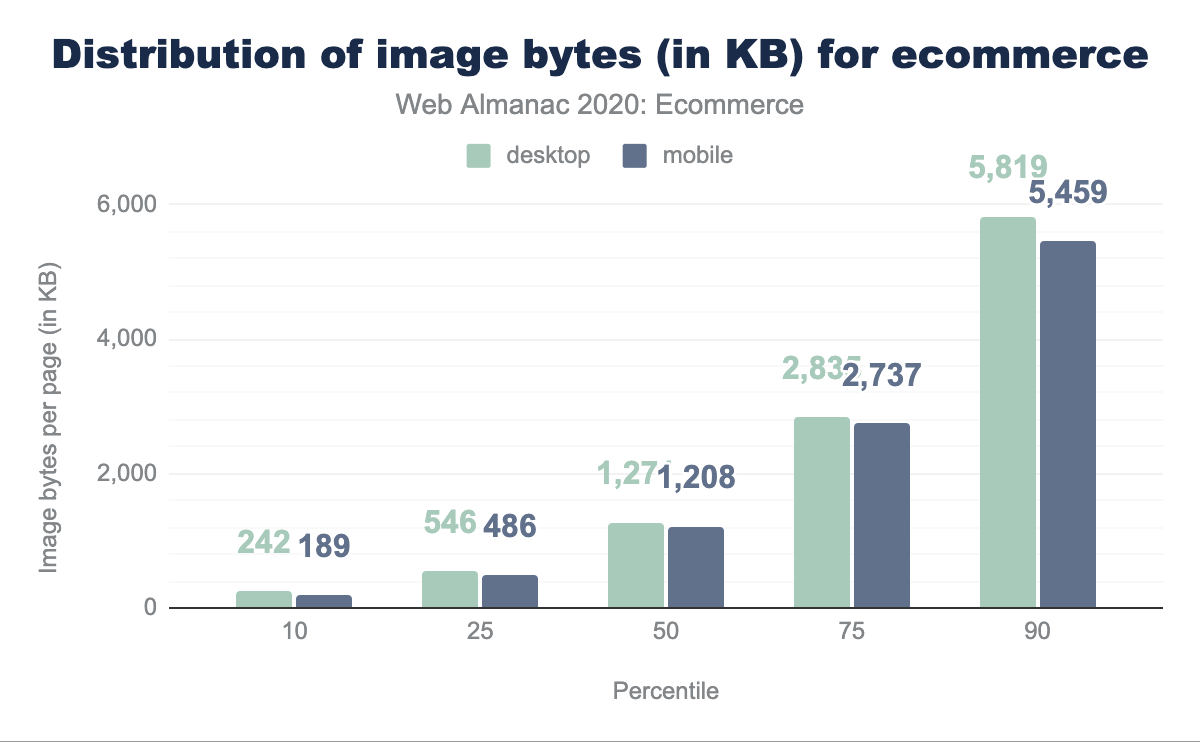 Distribution of image bytes for ecommerce