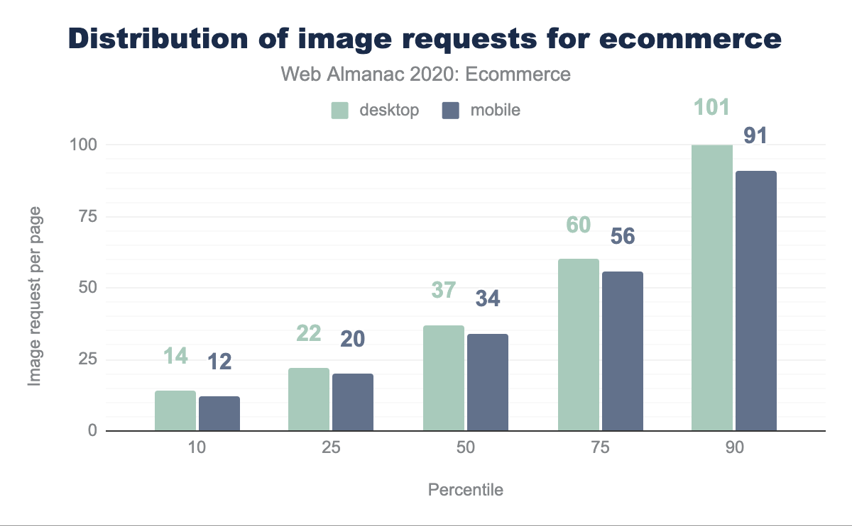 Distribution of image requests for ecommerce