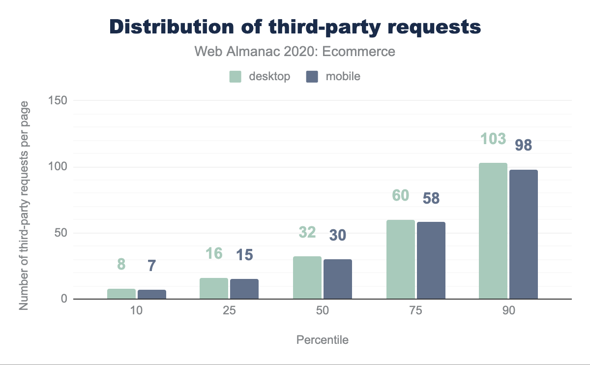 Distribution of third-party requests