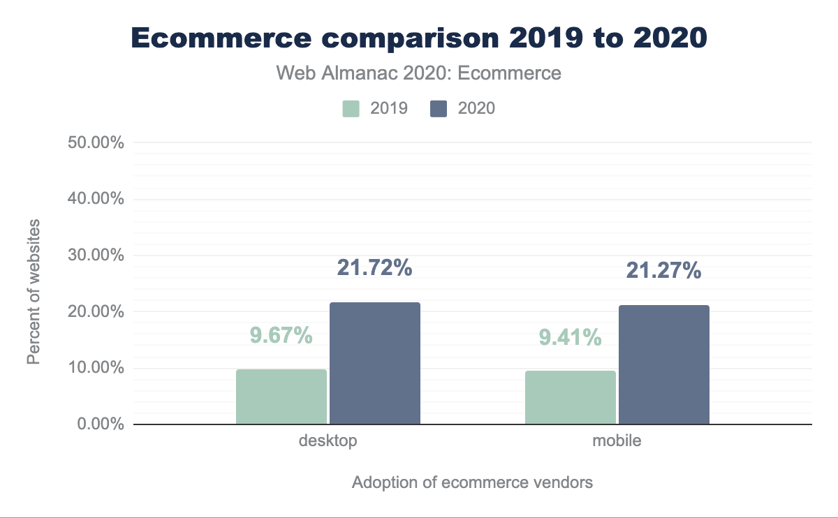 Ecommerce comparison 2019 to 2020.