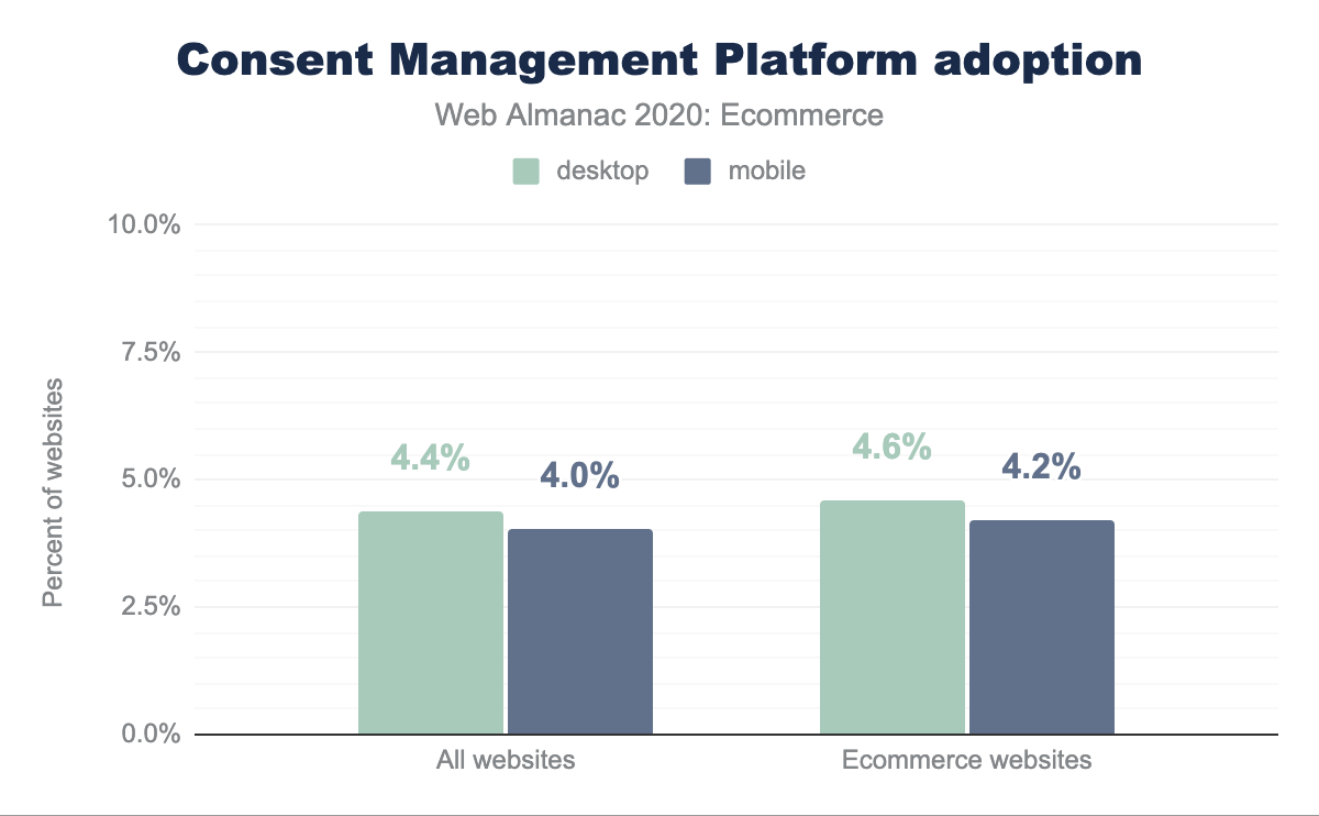 Consent Management Platform adoption