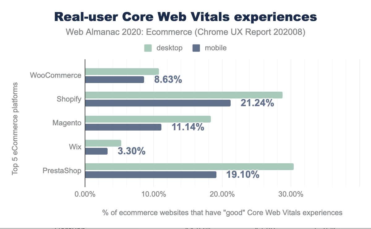 Real-user Core Web Vitals experiences