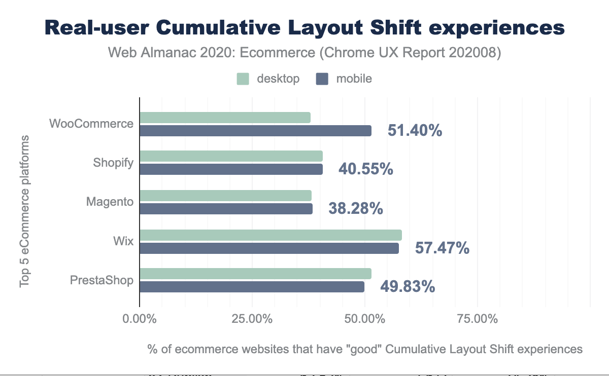 Real-user Cumulative Layout Shift experiences