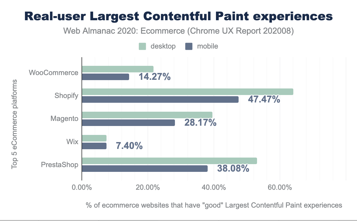 Real-user Largest Contentful Paint experiences